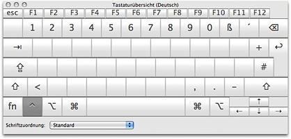 Mac Tastaturbelegung bei gedrückter Ctrl-Taste